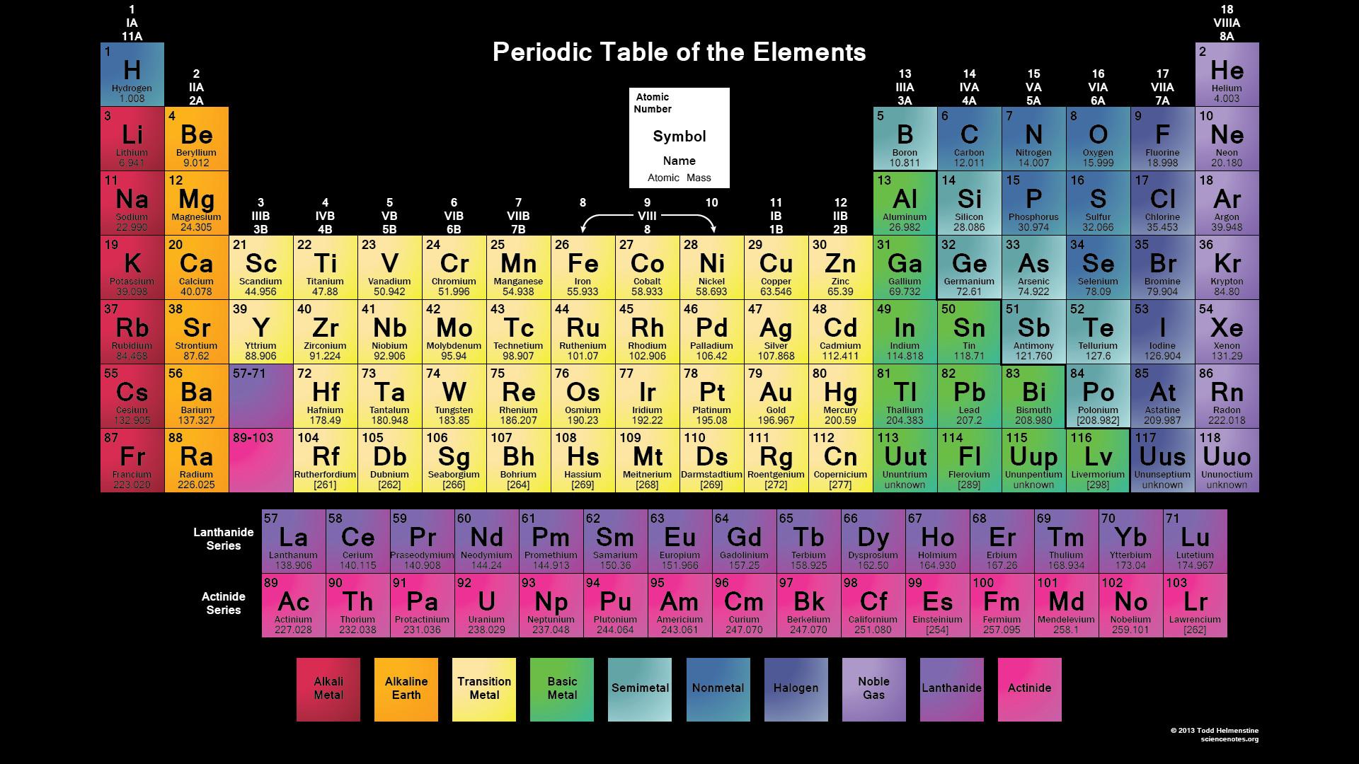 Periodic table of elements desktop wallpaper 1920x1080 periodic table wallpaper gamestrikefo Gallery