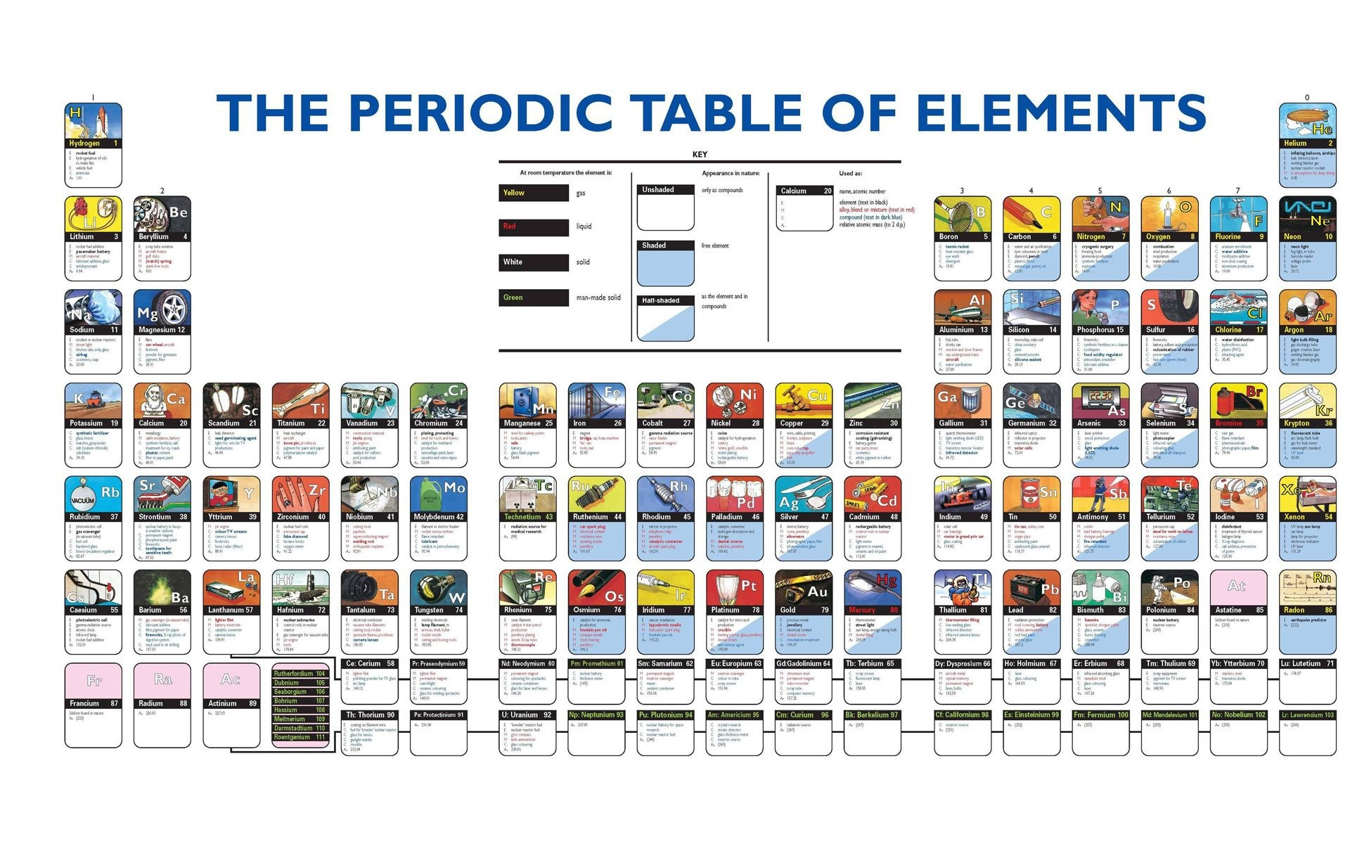 Periodic table wallpaper download free beautiful full hd 1920x1200 the periodic table of elements wallpaper gamestrikefo Gallery