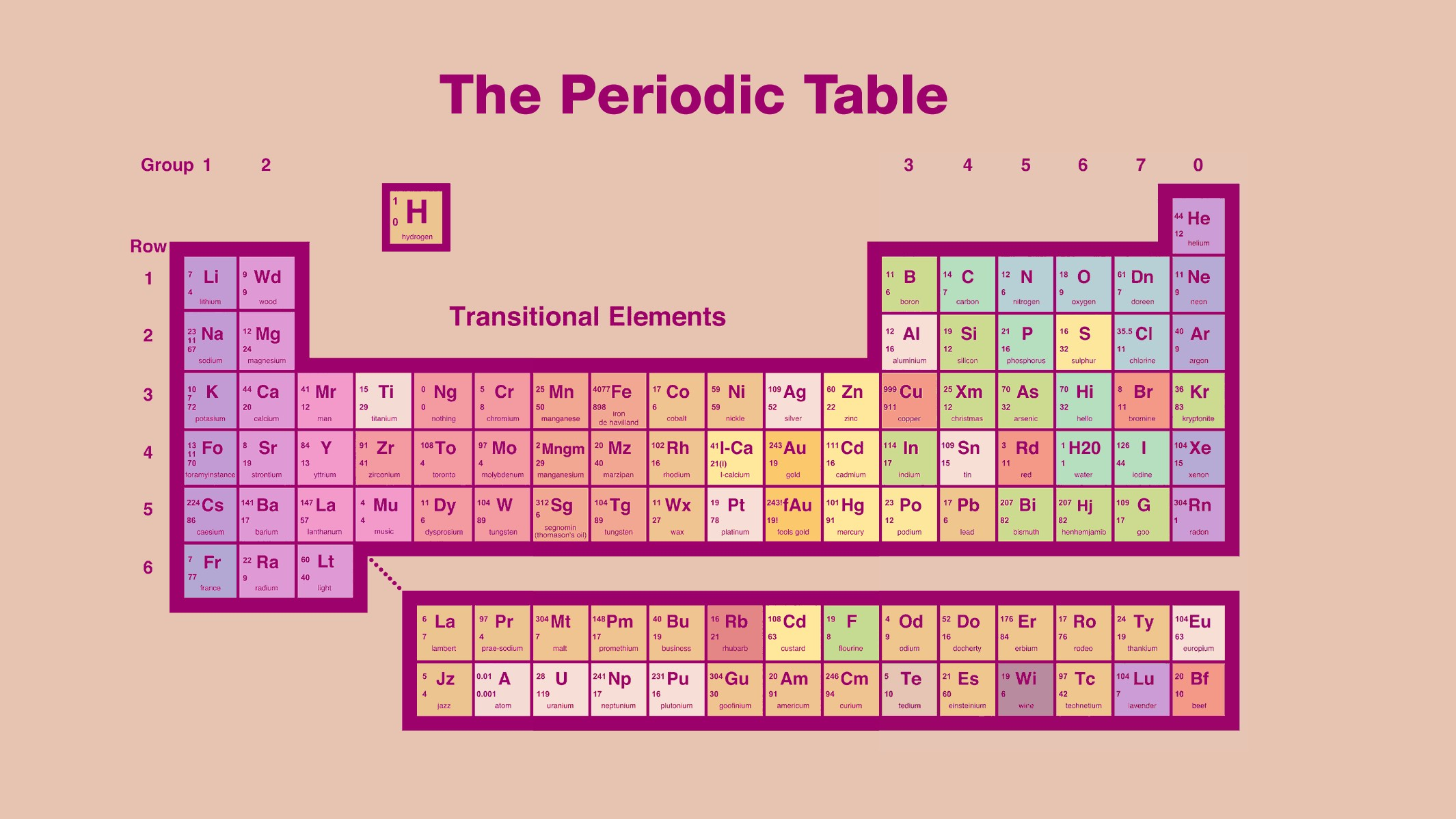 Periodic table wallpaper download free beautiful full for To the table