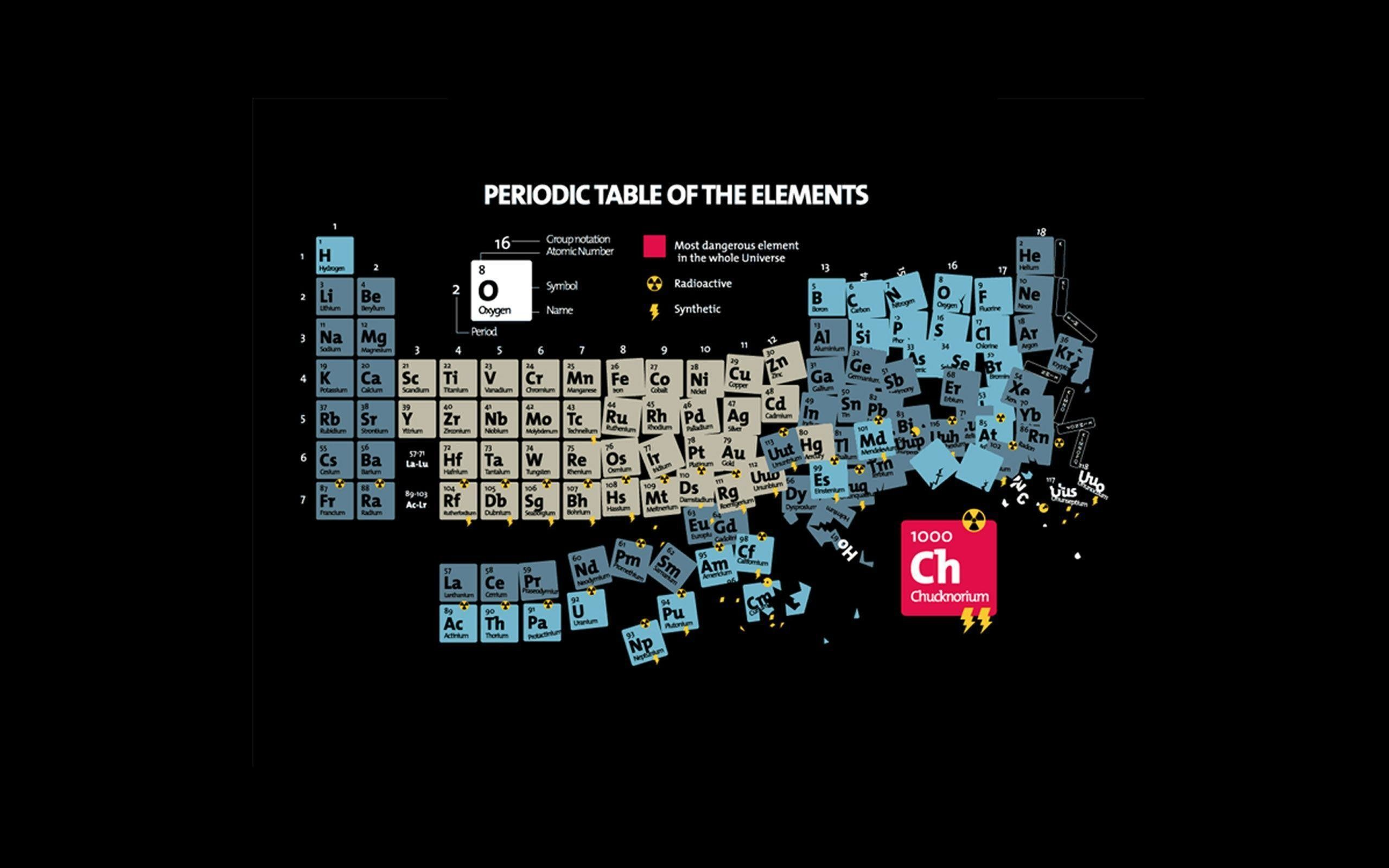 Cool elements on the periodic table images periodic table images cool periodic tables choice image periodic table images cool elements on the periodic table images periodic gamestrikefo Images