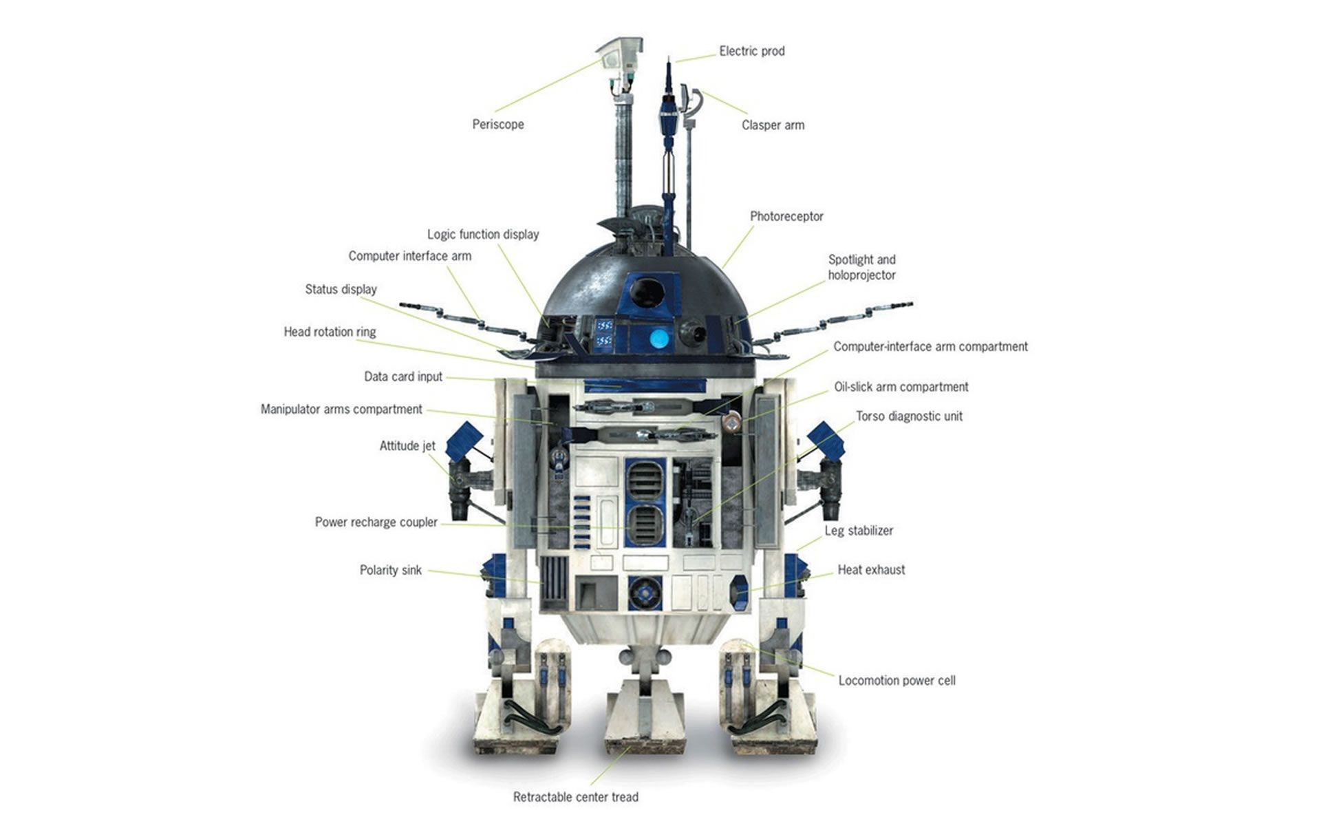 R2D2 Ringtone | Ringtones for Android | Star Wars ...