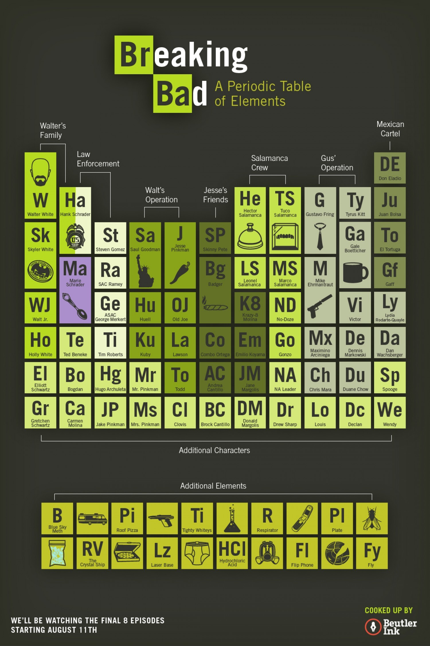 Periodic table wallpaper download free beautiful full hd 1920x1080 urtaz Choice Image