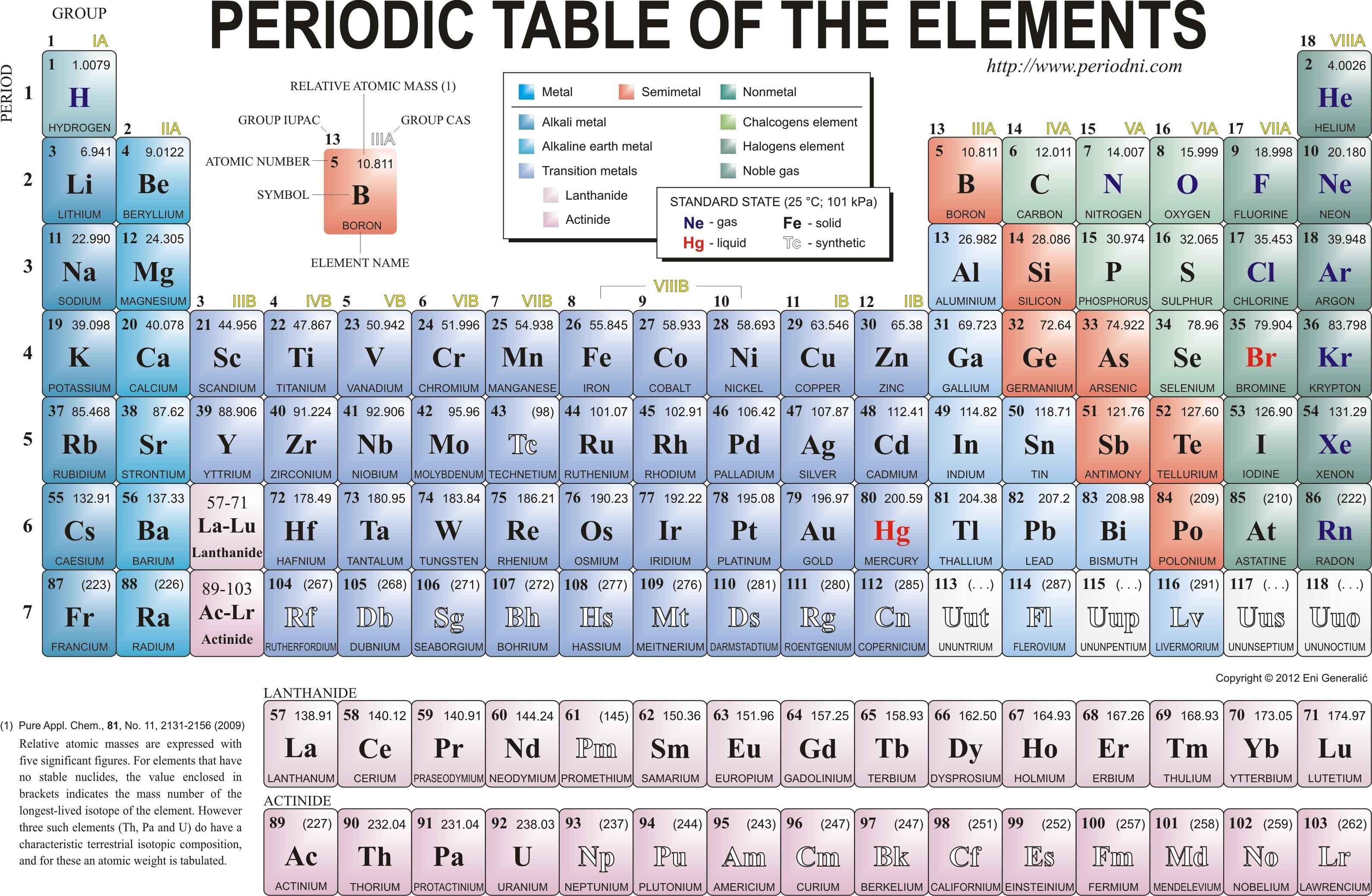 Periodic table wallpaper download free beautiful full hd periodic urtaz Images