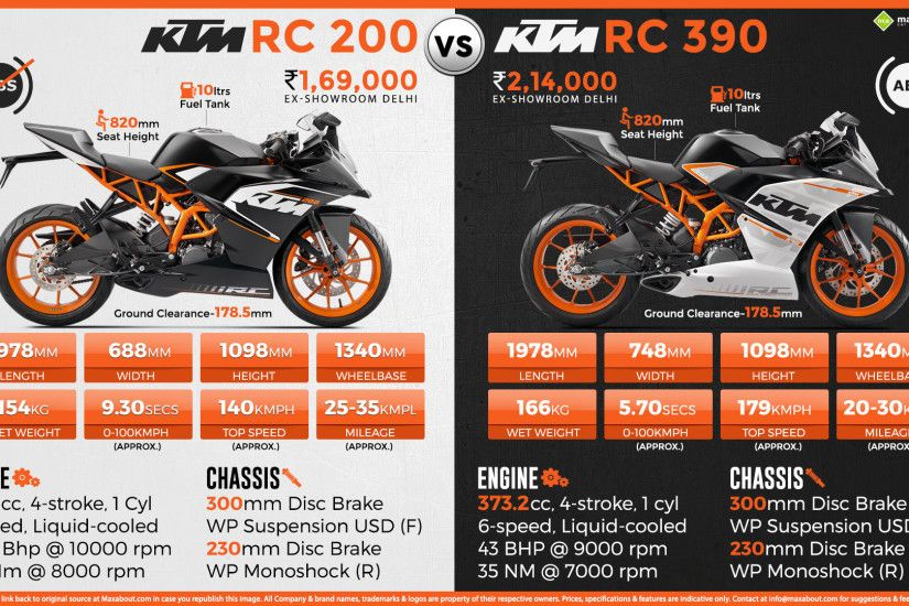 View Full Size. Quick Facts about the KTM RC 200