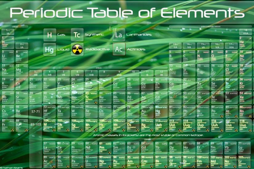 ... The Glass Periodic Table by nkear5