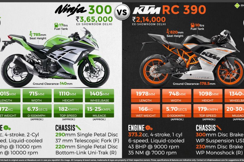View Full Size. Quick Facts about Kawasaki Ninja 300
