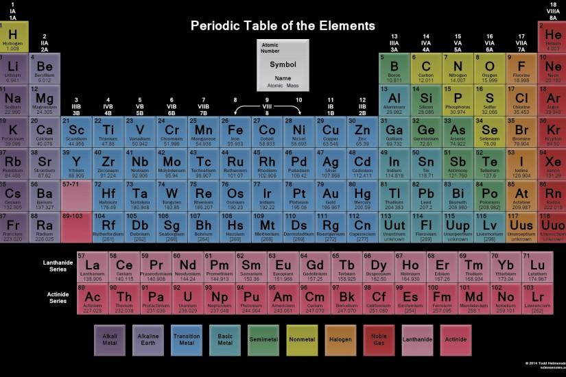 Periodic Table Wallpaper – Glass Table