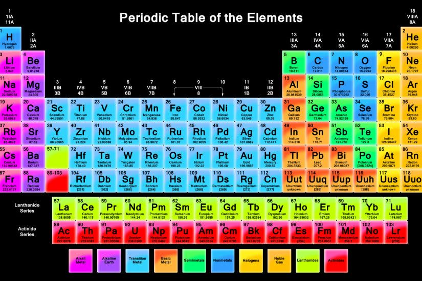 Download elements periodic table chemistry infographics -23668-9 Hd Desktop  Wallpapers- Wallpapers87.