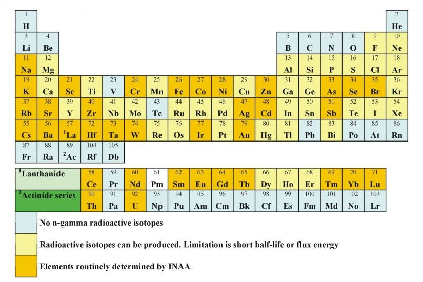 Download Wallpaper · Back. science elements periodic table ...