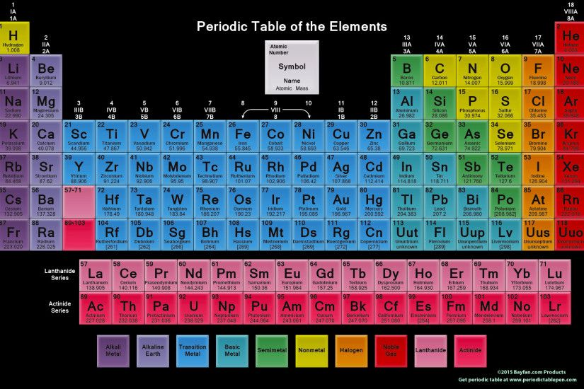 Related Posts. Color Periodic Table ...