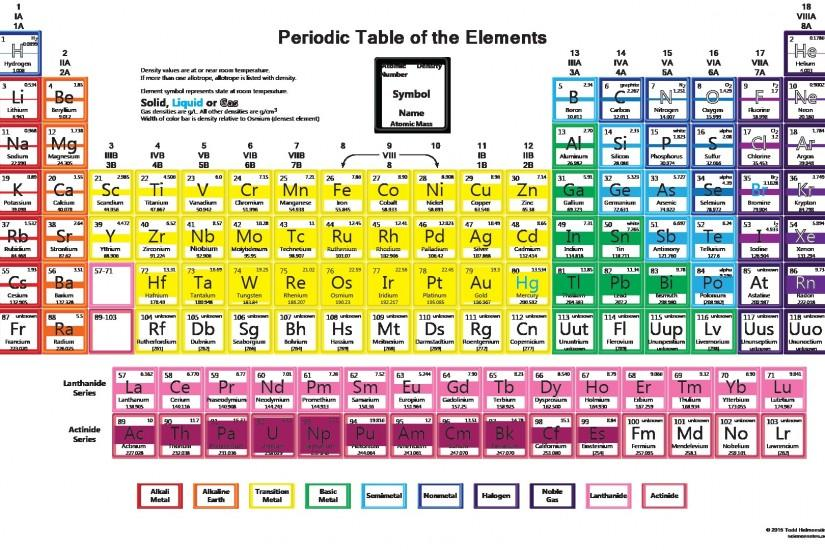 density of all 118 chemical elements on the periodic table