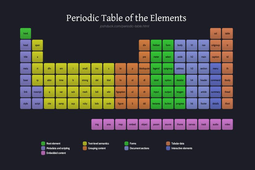 Periodic Table of the (HTML) Elements