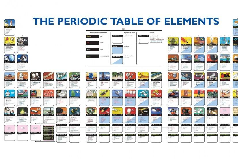 The Periodic Table Of Elements Wallpaper ...