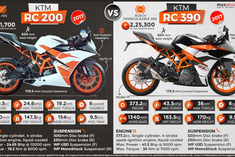 View Full Size. 2017 KTM RC200 and RC390 ...