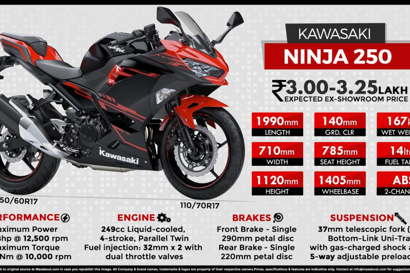 View Full Size. Quick Facts about 2018 Kawasaki Ninja 250