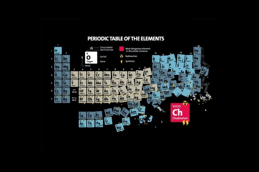 Wallpapers For > Periodic Table Backgrounds