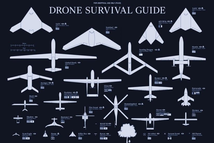 drones drones weapon classification agricultural of the country