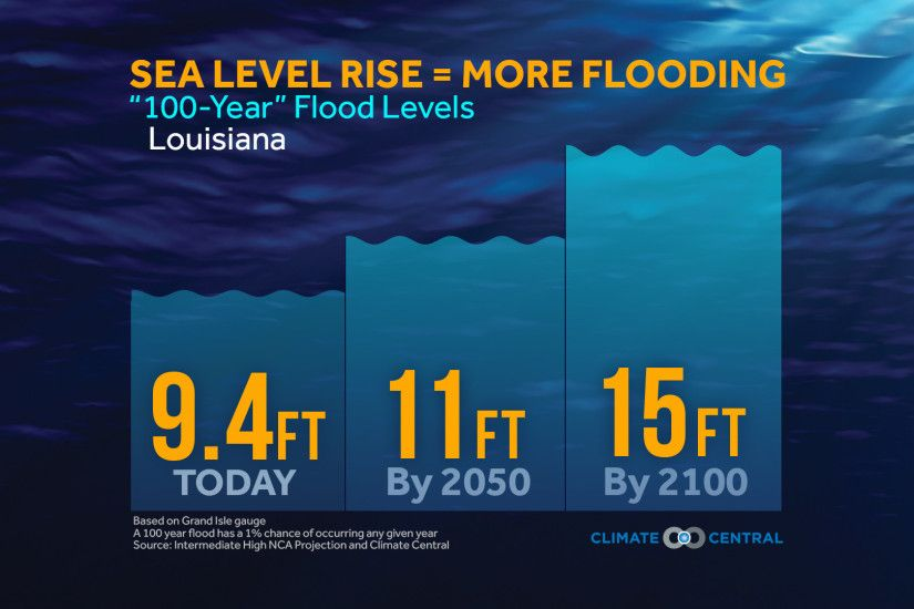 "Louisiana ""100-Year"" Flood Levels"