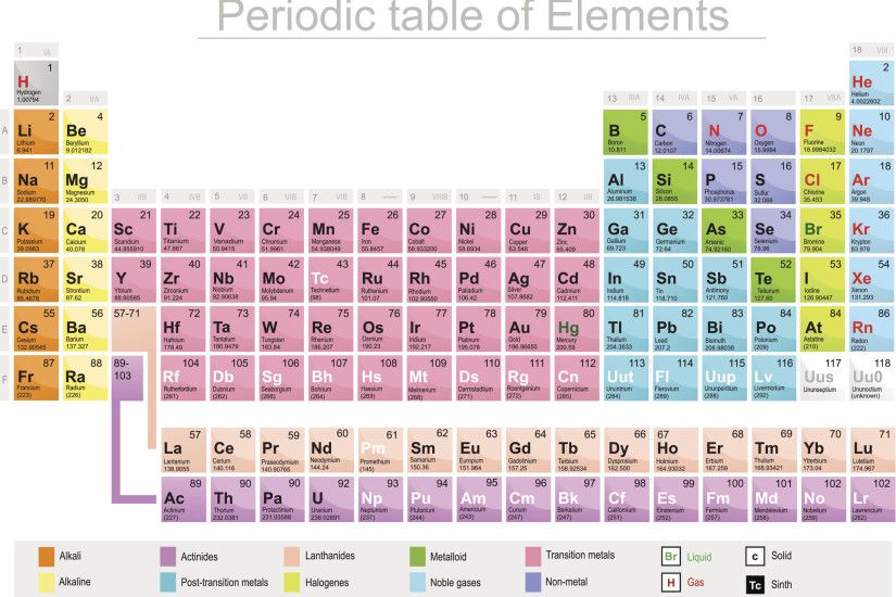 -latest-periodic-table-meet-115-the-newest-element