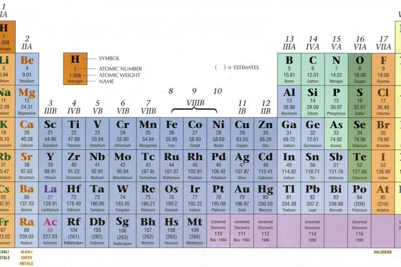 Download Wallpaper · Back. elements periodic table ...