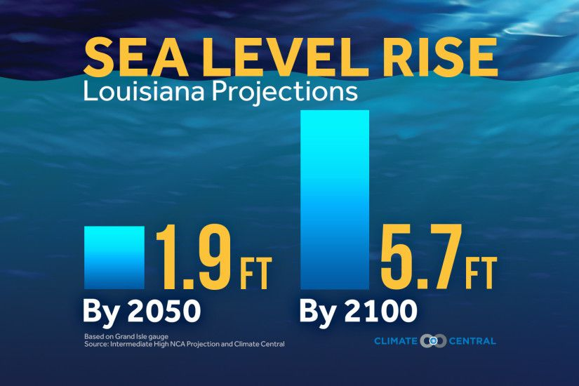 Louisiana Sea Level Rise Projections