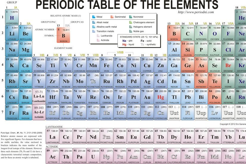 Periodic Table Labeled Elements Names