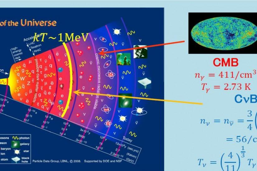 Cosmic background neutrino became free 1second after the Big Bang, and the  cosmic microwave background radiation became 300,000 years later.