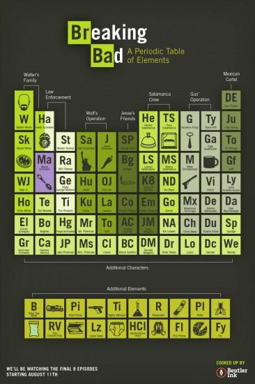 Periodic table wallpaper download free beautiful full hd periodic table wallpaper breaking bad urtaz Gallery