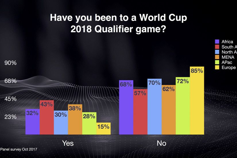 First off, we asked who had attended a World Cup 2018 qualifier, and the  results were intriguing if predictable. Since revamping its format to a  single ...