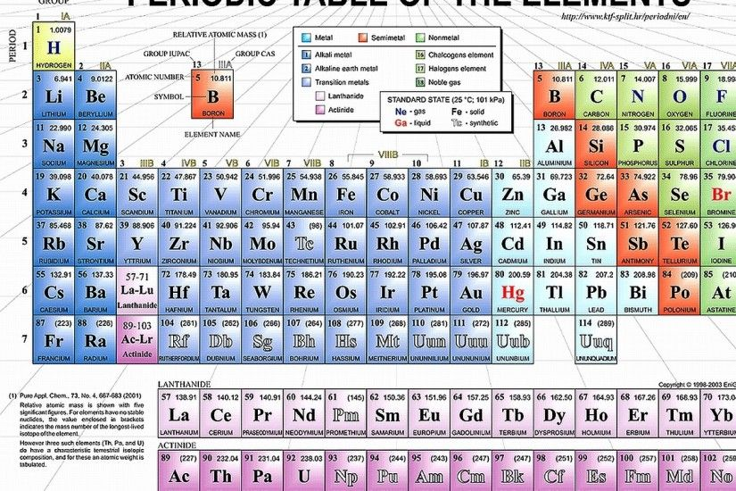 Periodic table of elements desktop wallpaper download wallpaper back science elements periodic table urtaz Image collections