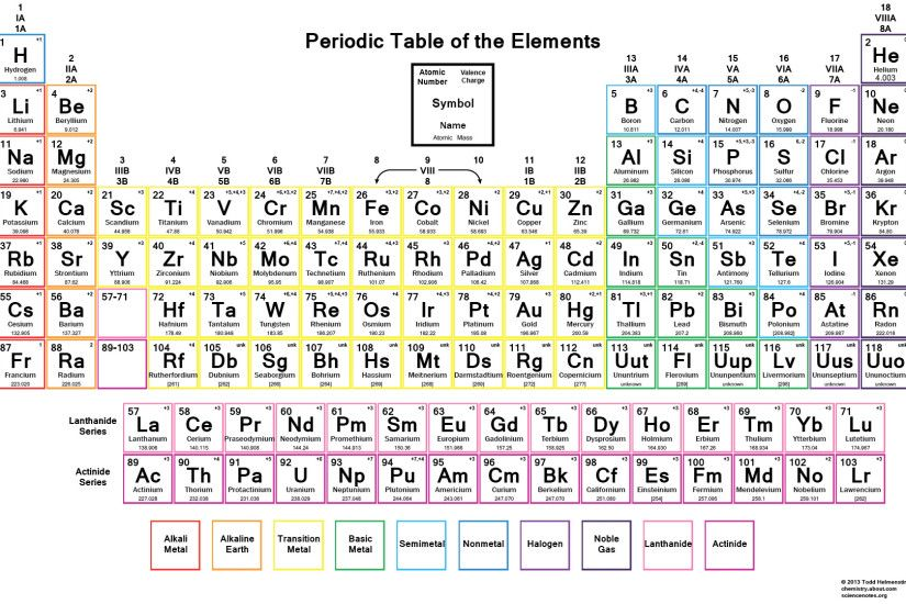 Periodic Table of Elements Desktop Wallpaper ·① WallpaperTag