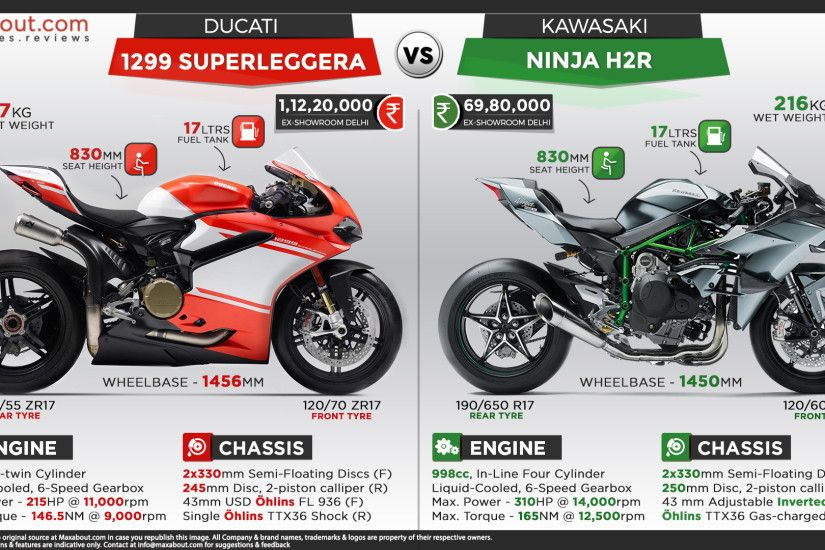 View Full Size. Kawasaki Ninja H2R is simply the ...