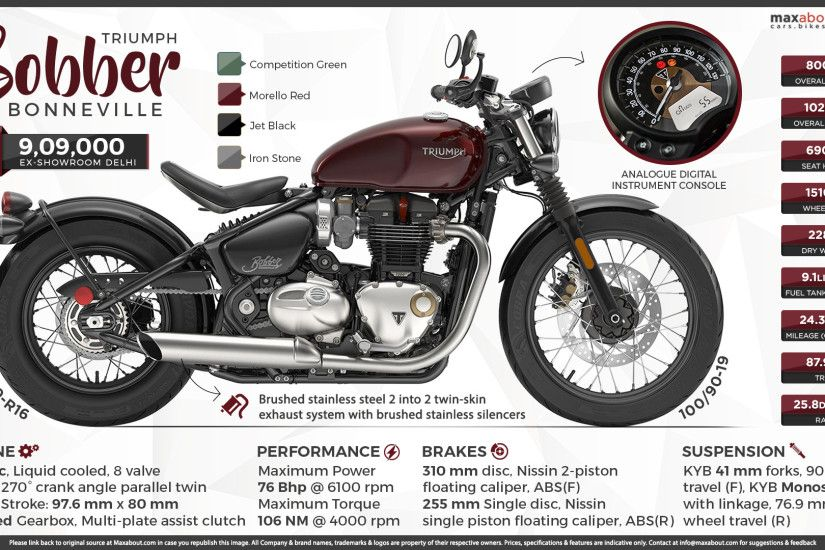 View Full Size. Quick Facts about Triumph Bonneville Bobber