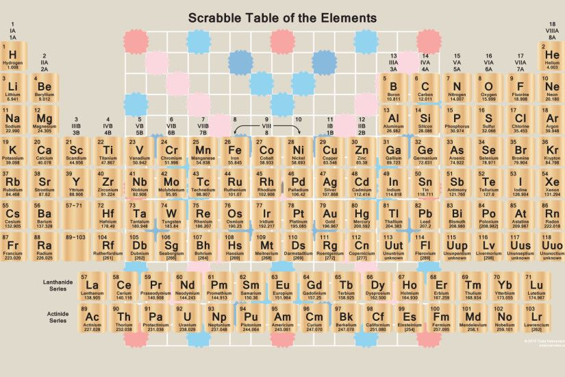periodic table hd wallpaper | Periodic Table Wallpaper | Pinterest | Periodic  table