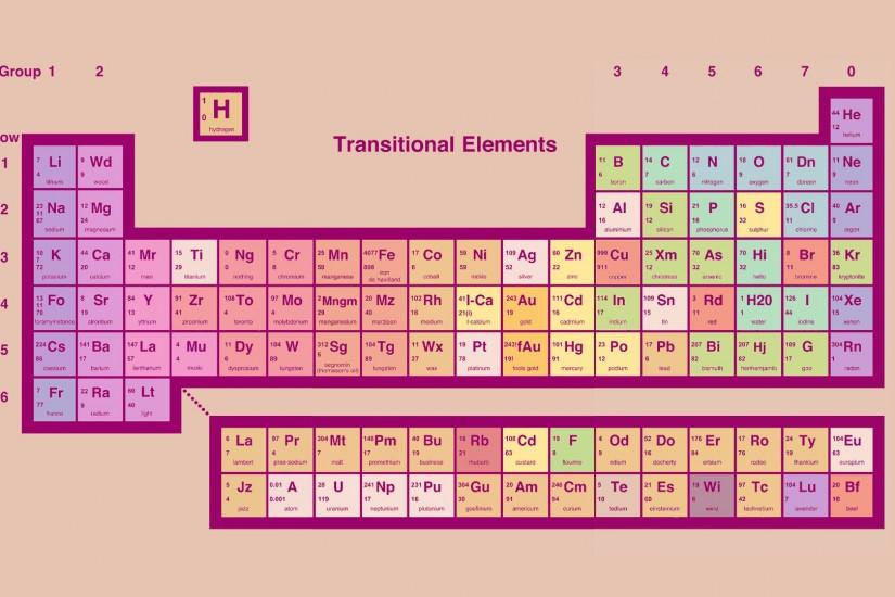 The Periodic Table - according to Look Around You ...