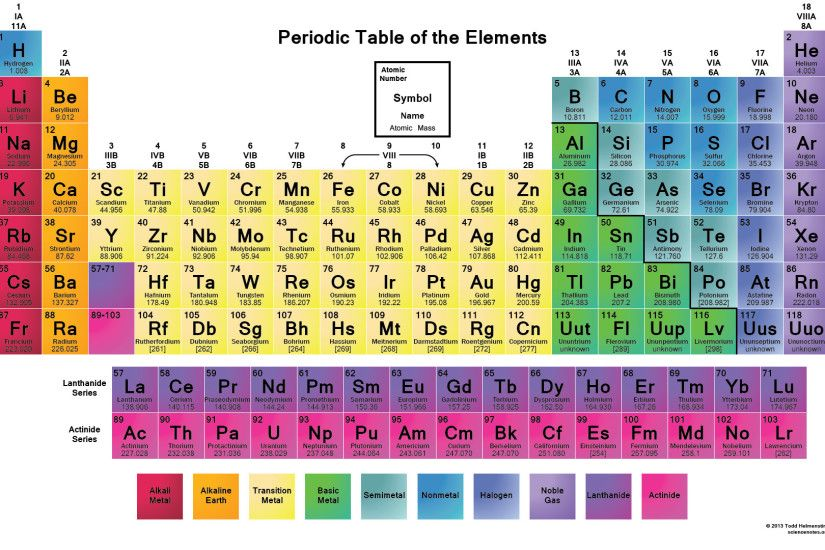 Periodic table of elements desktop wallpaper periodic table wallpaper high resolution 73 images 2200x1701 color periodic table of the elements gamestrikefo images urtaz Gallery