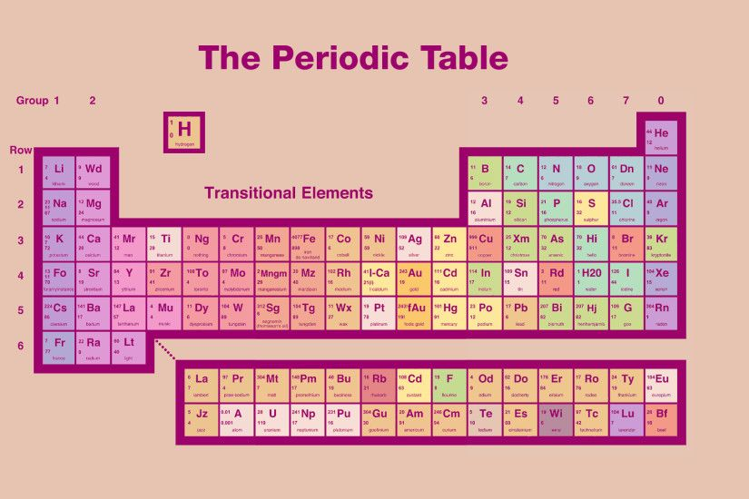 The Periodic Table Wallpaper ...