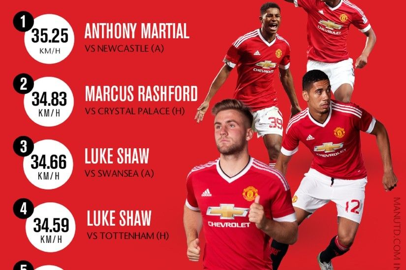 Who was Manchester United's fastest player in 2015/16? - Official Manchester  United Website