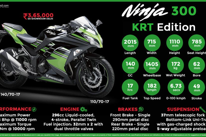 View Full Size. Quick Facts about Kawasaki Ninja 300 ...
