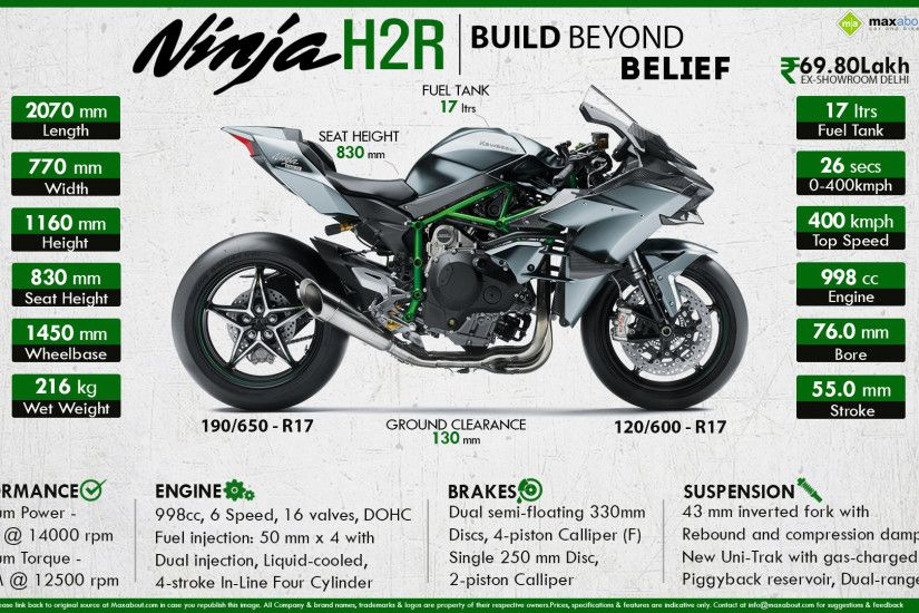 View Full Size. Kawasaki Ninja H2R is the ...